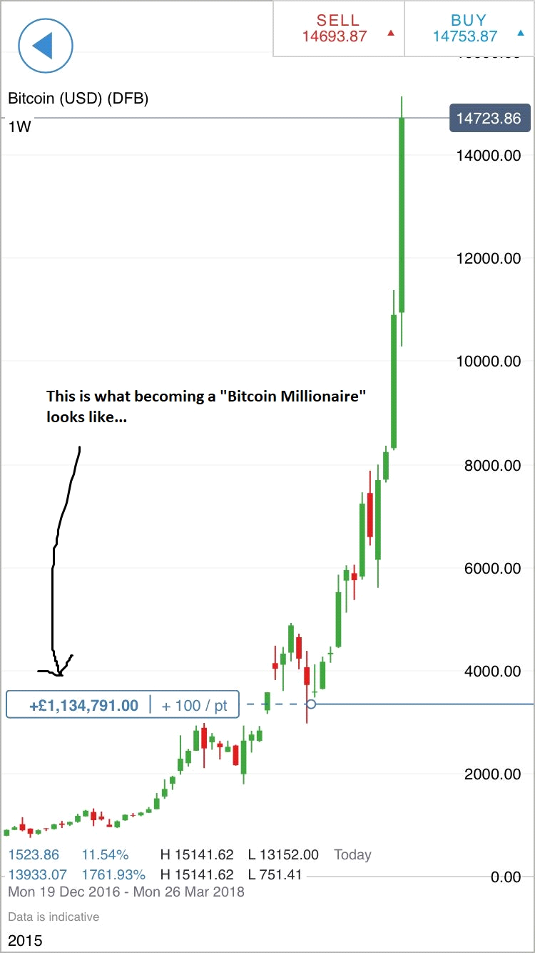 how to get into bitcoin trading